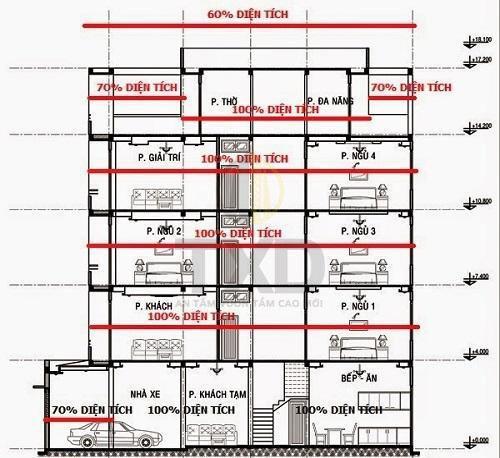 Biết cách tính diện tích nhà để tính đơn giá xây dựng