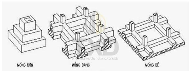 Mỗi loại móng sẽ có hệ số xây dựng khác nhau