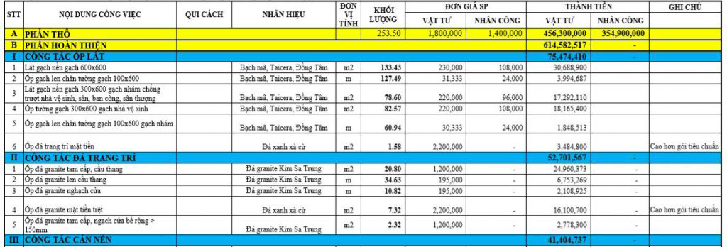 Bảng báo giá dự toán chi tiêt của TXD Construction có đầy đủ vật tư kể cả co nước, ống nước..