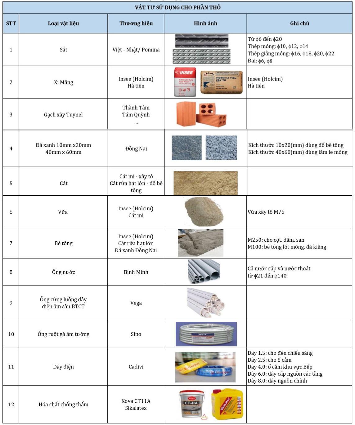 Bảng chủng loại vật tư xây thô TXD Construction sử dụng cho công trình.